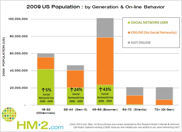 US Population by generation and online behavior